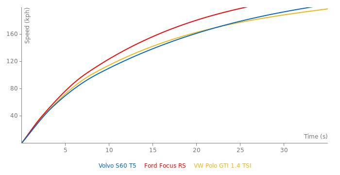 Volvo S60 T5 acceleration graph