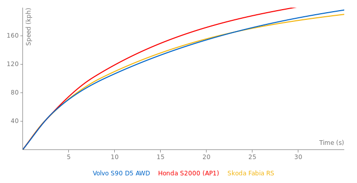 Volvo S90 D5 AWD acceleration graph
