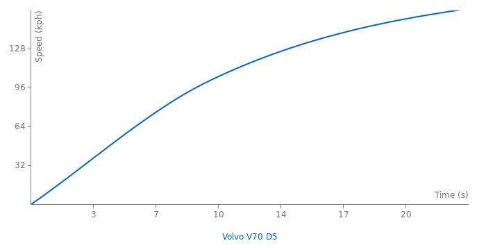 Volvo V70 D5 acceleration graph