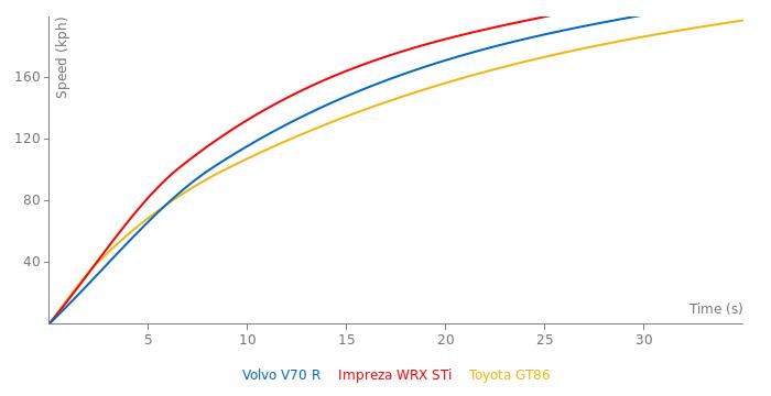 Volvo V70 R acceleration graph