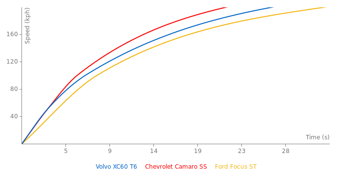 Volvo XC60 T6 acceleration graph