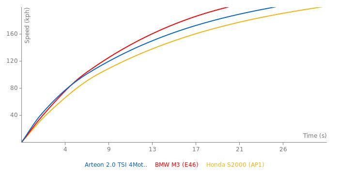 VW Arteon 2.0 TSI 4Motion acceleration graph