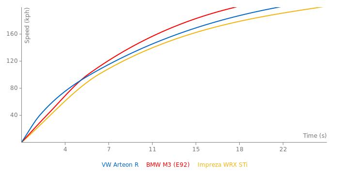 VW Arteon R acceleration graph