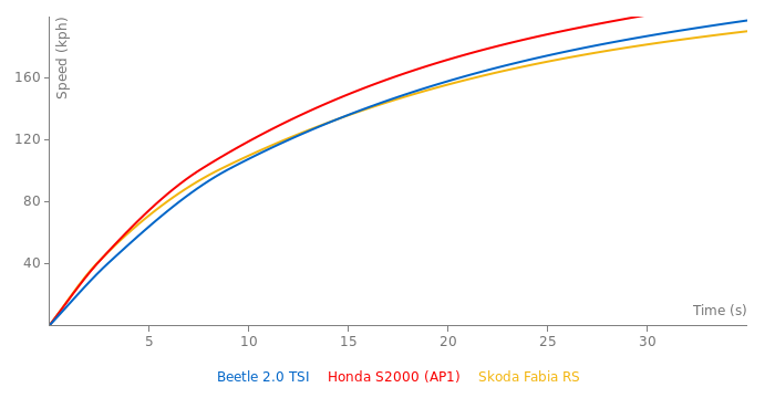 VW Beetle 2.0 TSI acceleration graph