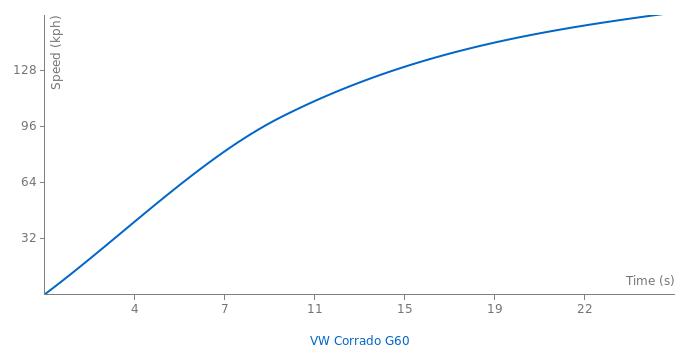VW Corrado G60 acceleration graph