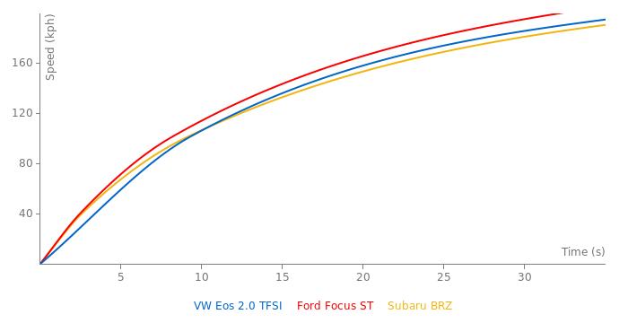 VW Eos 2.0 TFSI acceleration graph