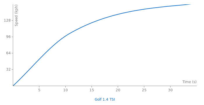 VW Golf 1.4 TSI acceleration graph