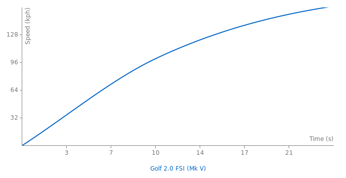 vw golf 2 0 fsi acceleration graph