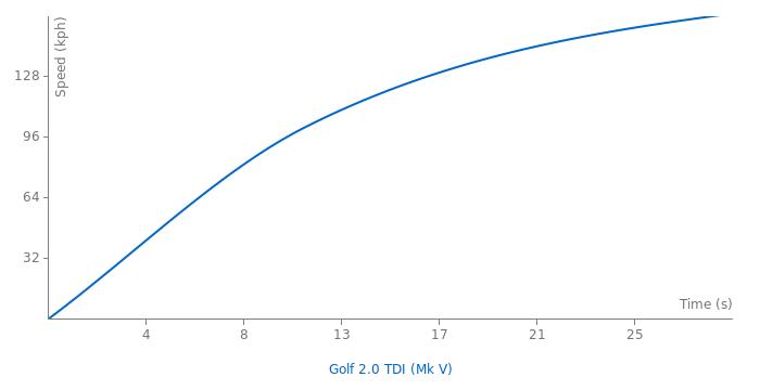 VW Golf 2.0 TDI acceleration graph