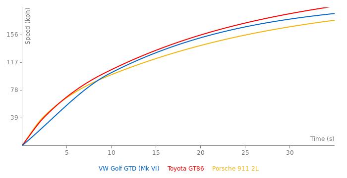 VW Golf GTD acceleration graph