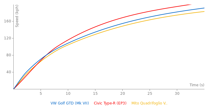 VW Golf GTD acceleration graph