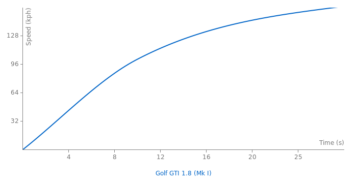 VW Golf GTI 1.8 acceleration graph