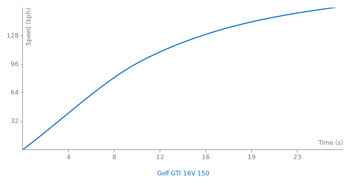 VW Golf GTI 16V 150 acceleration graph