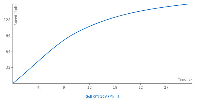 VW Golf GTI 16V acceleration graph
