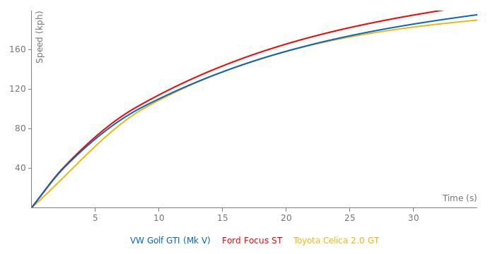 VW Golf GTI acceleration graph