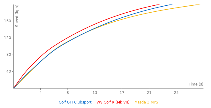 VW Golf GTI Clubsport acceleration graph