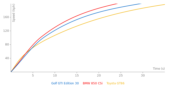 VW Golf GTI Edition 30 acceleration graph