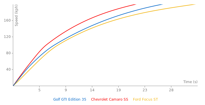 VW Golf GTI Edition 35 acceleration graph