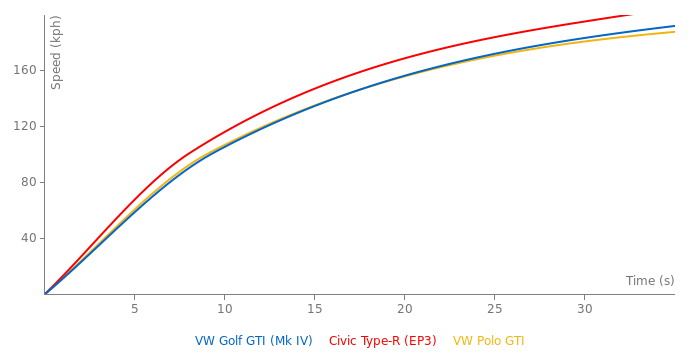 VW Golf GTI acceleration graph