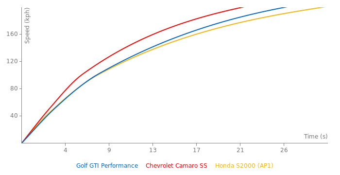 VW Golf GTI Performance acceleration graph