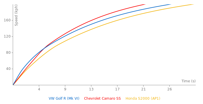 VW Golf R acceleration graph