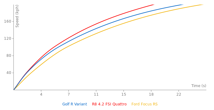 VW Golf R Variant acceleration graph
