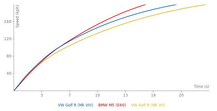 VW Golf R acceleration graph