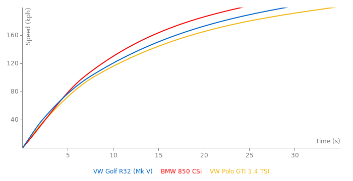 VW Golf R32 acceleration graph