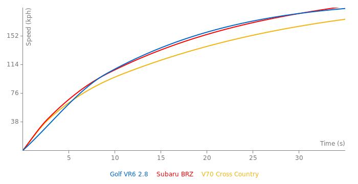 VW Golf VR6 2.8 acceleration graph