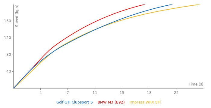 VW Golf GTI Clubsport S acceleration graph