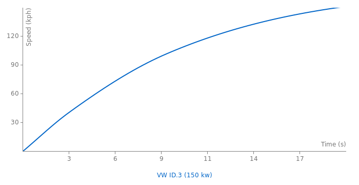 VW ID.3 acceleration graph