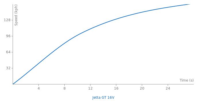 VW Jetta GT 16V acceleration graph