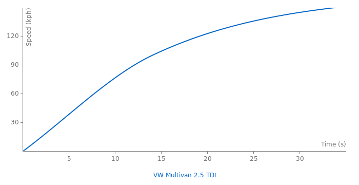 VW Multivan 2.5 TDI acceleration graph