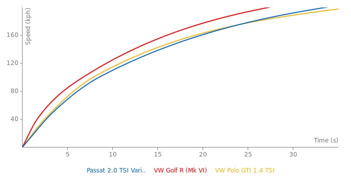 VW Passat 2.0 TSI Variant acceleration graph