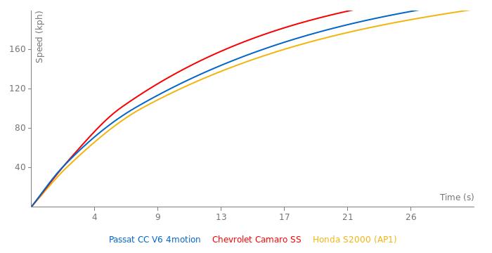 VW Passat CC V6 4motion acceleration graph