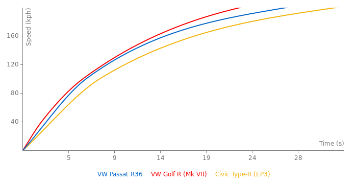 VW Passat R36 acceleration graph