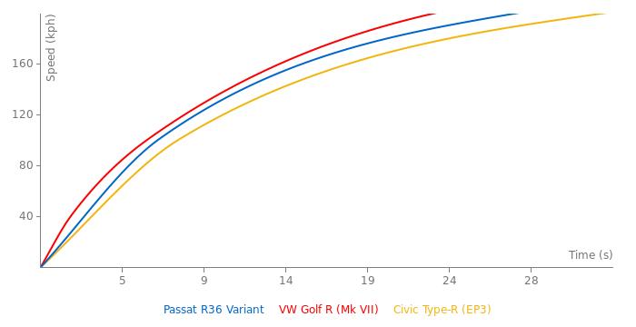 VW Passat R36 Variant acceleration graph