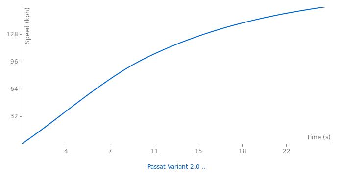 VW Passat Variant 2.0 TDI acceleration graph