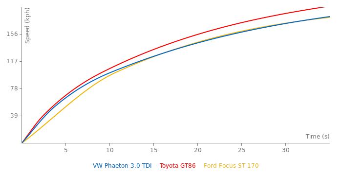 VW Phaeton 3.0 TDI acceleration graph