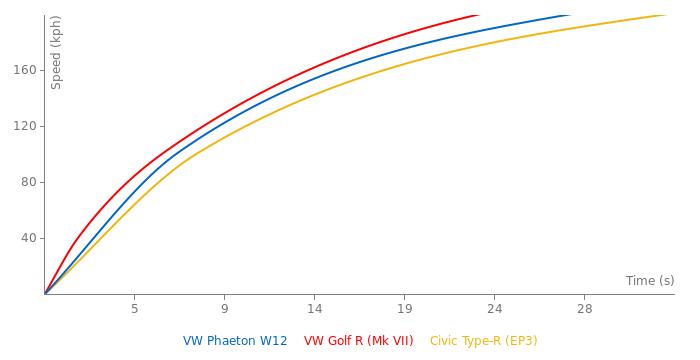 VW Phaeton W12 acceleration graph