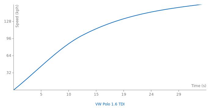 VW Polo 1.6 TDI acceleration graph