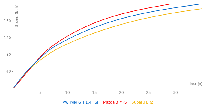 VW Polo GTI 1.4 TSI acceleration graph