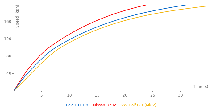VW Polo GTI 1.8 acceleration graph