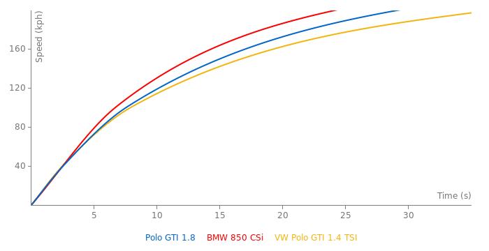 VW Polo GTI 1.8 acceleration graph