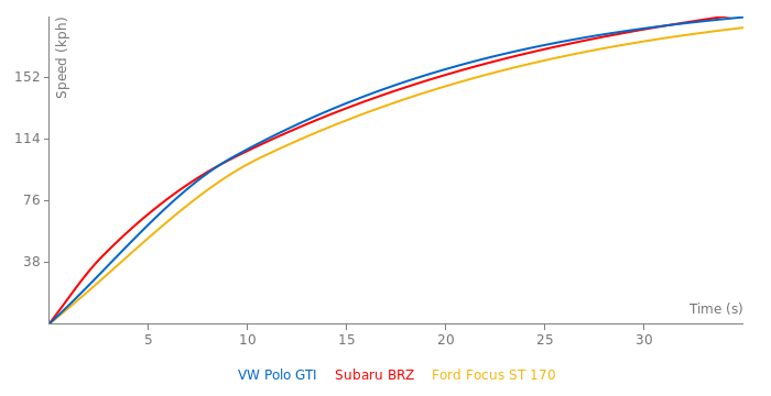 VW Polo GTI acceleration graph