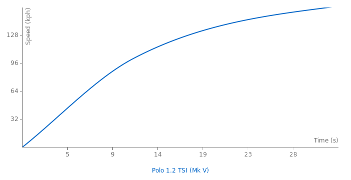 VW Polo 1.2 TSI acceleration graph