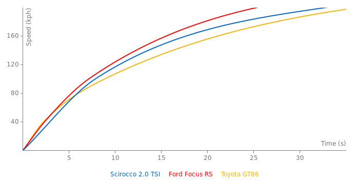 VW Scirocco 2.0 TSI acceleration graph