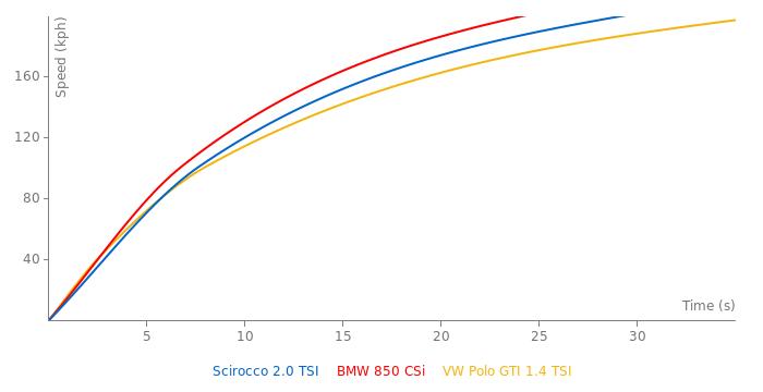 VW Scirocco 2.0 TSI acceleration graph