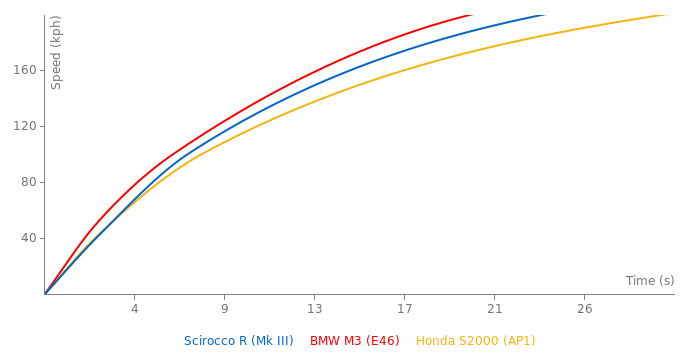 VW Scirocco R acceleration graph