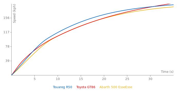 VW Touareg R50 acceleration graph